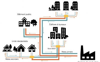 Capsule thématique – En attendant le feu vert: les réseaux de chaleur urbains, entre promesse et hésitation