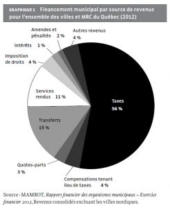 Source : Institut de recherche et d'informations socio-économiques 2015 Fiscalité municipale, peut-on faire mieux?
